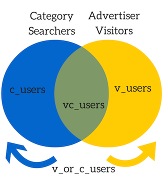 Venn Diagram visualization of the different sets of users