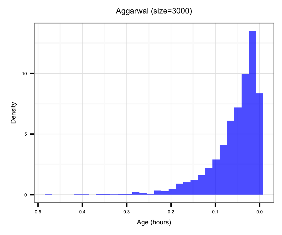 Histogram of samples from Aggarwal's algorithm
