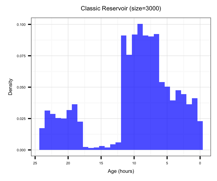 Histogram of samples from the classic Reservoir algorithm