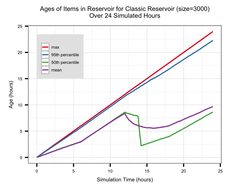 Timeline from the classic Reservoir algorithm