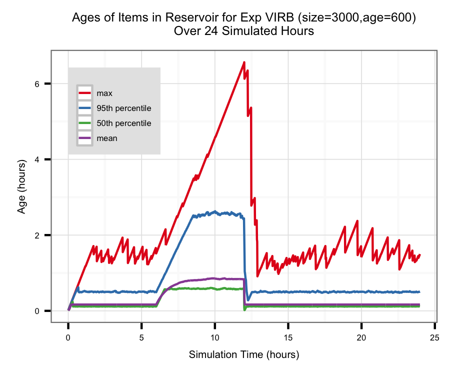 Timeline from the Exponential VIRB algorithm