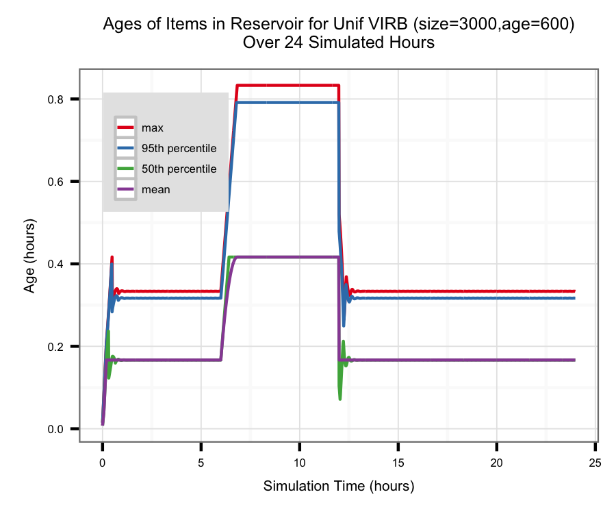 Timeline from the Uniform VIRB algorithm